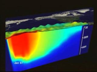 Sea surface temperature, sea surface height, and sea temperature at depth in the Pacific Ocean from July, 1997, through November, 1998, as measured by NOAA AVHRR, TOPEX Poseidon, and the TAO TRITON Array.