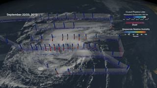 This animation shows how NASA scientists  investigated the Saharan Air Layer during Hurricane Nadine.  The blue to white data in the curtains is attenuated backscatter from CPL.  The dropsonde data is showing relative humidity where blue represents dry air and red represents moist air.