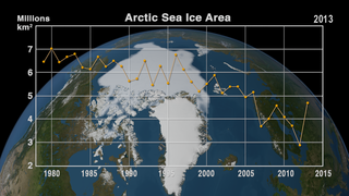 Link to Related Story entitled: Annual Arctic Sea Ice Minimum 1979-2013 with Area Graph