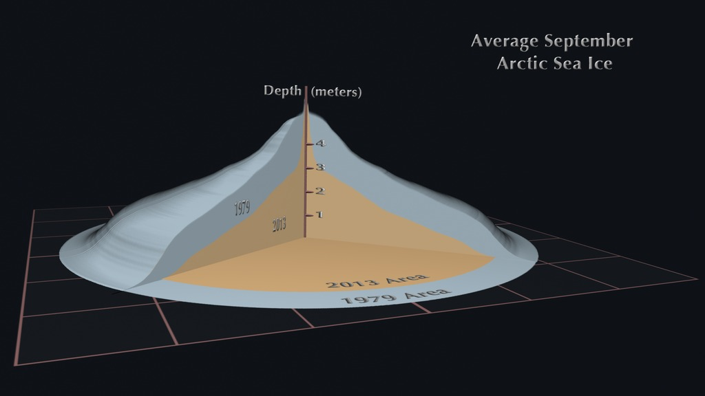 This animation shows the difference in the area, volume and depth of the average September Arctic sea ice between 1979 and 2013.