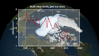 Link to Recent Story entitled: Multi-year Arctic Sea Ice 2014