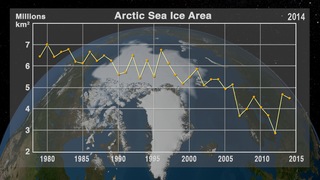 Link to Related Story entitled: Annual Arctic Sea Ice Minimum 1979-2014 with Area Graph