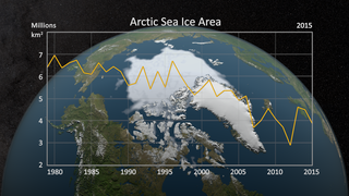 Link to Recent Story entitled: Annual Arctic Sea Ice Minimum 1979-2015 with Area Graph