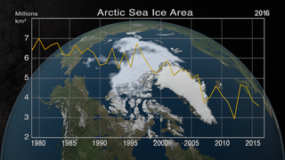 Link to Recent Story entitled: Annual Arctic Sea Ice Minimum 1979-2016 with Area Graph