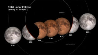 Link to Recent Story entitled: January 31, 2018 Total Lunar Eclipse: Shadow View