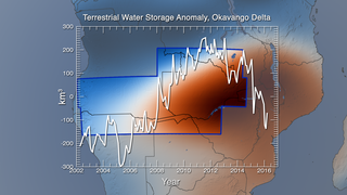 Link to Related Story entitled: GRACE 15-Year Groundwater Trends