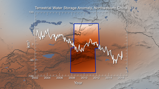 Link to Recent Story entitled: GRACE 15-Year Groundwater Trends