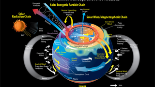 Link to Related Story entitled: Terrestrial Atmosphere ITM (Ionosphere, Thermosphere, Mesosphere) Processes