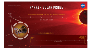 Link to Recent Story entitled: Parker Solar Probe - Close to the Sun