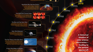 Link to Recent Story entitled: Solar Corona Science Timeline