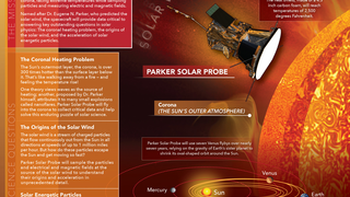 Link to Related Story entitled: Parker Solar Probe