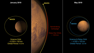 Link to Related Story entitled: MAVEN Aerobraking to Achieve Science and Relay Orbit