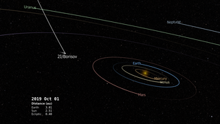 Link to Recent Story entitled: The Path of Comet 2I/Borisov