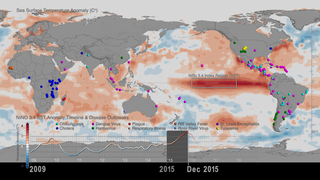 Link to Recent Story entitled: Sea Surface Temperature anomalies and patterns of Global Disease Outbreaks: 2009-2018