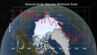 Link to Recent Story entitled: Annual Arctic Sea Ice Minimum 1979-2019 with Area Graph