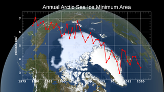 Link to Recent Story entitled: Annual Arctic Sea Ice Minimum 1979-2020 with Area Graph
