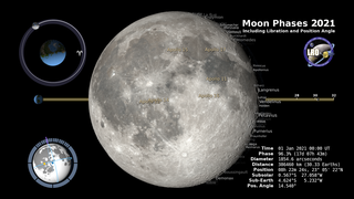 Link to Recent Story entitled: Moon Phase and Libration, 2021