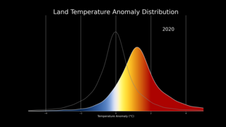 Link to Recent Story entitled: Shifting Distribution of Land Temperature Anomalies, 1951-2020