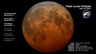 Link to Recent Story entitled: May 26, 2021 Total Lunar Eclipse: Telescopic View