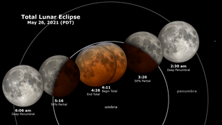 Link to Recent Story entitled: May 26, 2021 Total Lunar Eclipse: Shadow View