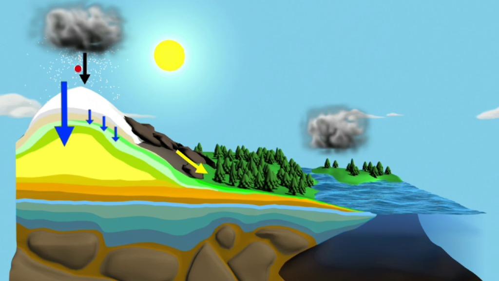 nasa.gov - GMS: The Water Cycle