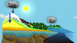 This animation shows one molecule of water completing the hydrologic cycle. Heat from the sun causes the molecule to evaporate from the ocean's surface. Once it evaporates, it is transported high in the atmosphere and condenses to form clouds. Clouds can move great distances and eventually the water molecule will fall as rain or snow. Ultimately, the water molecule arrives back where it started...at the ocean.
