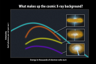 A newfound population of heavily absorbed active galaxies (orange curve) is thought to make the greatest contribution to the cosmic X-ray background (light blue). Both have similar spectral shapes and peak at similar energies. Adding in the known contributions from less-absorbed active galaxies (yellow and purple), appears to fully account for the background. No Labels