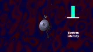 This animation shows the Voyager 2 observations of energetic electrons.  Voyager 2 detected a dramatic drop of the flux of electrons as it left the sector region.  The intense flux came back as soon as Voyager 2 was inside the sector region again.  Energetic particles have a hard time