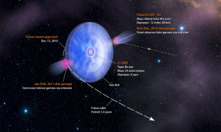 This diagram, which illustrates the view from Earth, shows the binary's anatomy as well as key events in the pulsar's recent close approach. Credit: NASA/Goddard Space Flight Center/Francis Reddy