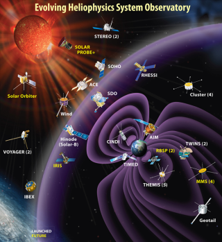 Graphic depicting current and future Heliophysics System Observatory missions in their approximate regions of study. Credit: NASA
