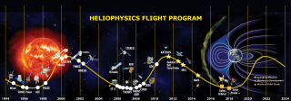 Graphic showing launch dates of Heliophysics System Observatory missions plotted on a solar cycle timeline. Credit: NASA