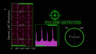 This animation illustrates how analysis of Fermi data reveals new pulsars. Fermi's LAT records the precise arrival time and approximate direction of the gamma rays it detects, but to identify a pulsar requires additional information -- its position in the sky, its rotation period, and the rate at which the pulsar's rotation is slowing.  The pulsars are so far away that even Fermi's sensitive LAT detects very few gamma rays from these objects -- as few as a single photon per 100,000 rotations. The Hannover team used new methods to carry out a so-called blind search, using computers to check many different combinations of position and rotational behavior, to see if these matched with the arrival times of the Fermi LAT photons coming from near this direction.  The search used the 8,000 photons deemed most probable to come from a pulsar at the putative position, which Fermi's LAT had collected during its three years in orbit. When the photon arrival times match up with the putative pulsar position and rotation model, a regular pattern of peaks appears in the gamma-ray photon counts, as a function of the rotational position of the pulsar, and a new gamma-ray pulsar has been discovered. Credit: AEI/NASA Goddard Space Flight Center