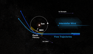 Pictorial view of the Earth's orbit and the interstellar flow, as seen from far above the North Pole. During its journey through the Sun's gravitation, the wind is bent like a soccer ball that is pulled back to Earth in a curve. Slower wind (dark blue) is bent stronger than faster wind. Thus, IBEX observes slower wind earlier on Earth's orbit than faster wind, during the month of February when the Earth moves into the flow. To determine the flow speed, the IBEX team has taken advantage of this