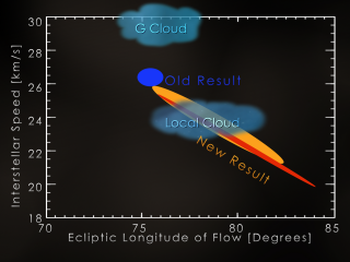 New interstellar speed and flow direction in longitude (red, Bzowski et al., ApJ Suppl., 2012; yellow, M?bius et al., APJ Suppl., 2012) in comparison with the previous result (blue, Witte, Astron. Astrophys., 2004) and astronomical observations of the nearby interstellar clouds (grey, Redfield & Linsky, ApJ, 2008). While the previous interstellar flow result seemed to fall between the two nearest clouds, the new result puts the solar system right into the local cloud. Credit: NASA/GSFC/UNH