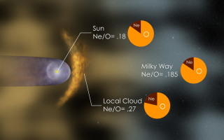 Alternate still showing the neon to oxygen ratio in the neutral gas of the local cloud, as obtained with IBEX, in comparison with the ratio for the Sun and the Milky Way galaxy.
