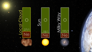 Animated view showing the neon to oxygen ratio in the neutral gas of the local cloud, as obtained with IBEX, in comparison with the ratio for the Sun and the Milky Way galaxy. There is much less oxygen in the gas of the local cloud, which presents an interesting puzzle to astronomers. Is a substantial portion of the essential ingredient for life (oxygen) locked up in interstellar dust, or does this tell us how different the conditions our immediate neighborhood are than at the birthplace of the Sun?