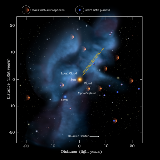 Due to the protective shielding of dangerous Galactic Cosmic Rays provided by a heliosphere or astrosphere, these structures are important for the planets that orbit the respective stars. Only over the last 15 years, we have been able to detect the first astrospheres and planets around other stars (exoplanets). Here we show a zoom into the most immediate environment around the Sun, our cosmic neighborhood. The locations of known astrospheres and exoplanets are indicated, while we anticipate that many more are present and just awaiting discovery. The nearest star, alpha Centauri has an astrosphere, and we know of at least two cases where we have detected both an astrosphere and exoplanets. These systems are truly analogous to our system in which the heliosphere shields a diverse planetary system.  FULL IMAGE. Credit: NASA/Adler/U. Chicago/Wesleyan