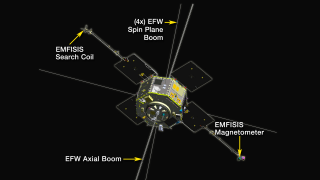 The RBSP spacecraft: Instruments investigating particles are highlighted first; then instruments investigating fields and waves are highlighted. Credit: NASA/Johns Hopkins University Applied Physics Laboratory