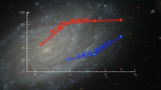 A study of 544 star-forming galaxies observed by the Keck and Hubble telescopes shows that disk galaxies like our own Milky Way unexpectedly reached their current state long after much of the universe's star formation had ceased. Over the past 8 billion years, the galaxies lose chaotic motions and spin faster as they develop into settled disk galaxies. Credit: NASA's Goddard Space Flight Center Please note: The closing time-lapse in this video is Copyright