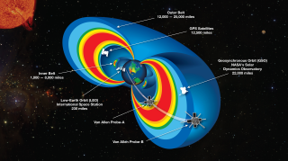 A cutaway model of the radiation belts with the 2 RBSP satellites flying through them. The radiation belts are two donut-shaped regions encircling Earth, where high-energy particles, mostly electrons and ions, are trapped by Earth's magnetic field. This radiation is a kind of