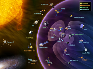This image shows the Heliophysics System Observatory (HSO). The HSO utilizes the entire fleet of solar, heliospheric, geospace, and planetary spacecraft as a distributed observatory to discover the larger scale and/or coupled processes at work throughout the complex system that makes up our space environment. The HSO consist of 18 operating missions: Voyager, Geotail, Wind, SOHO, ACE, Cluster, TIMED, RHESSI, TWINS, Hinode, STEREO, THEMIS, AIM, CINDI, IBEX, SDO, ARTEMIS, Van Allen Probes Credit: NASA