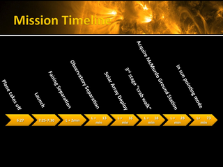 This is the IRIS mission timeline from launch including separation from the third stage, deployment of the solar arrays and the transition from detumble mode to coarse sun pointing mode. Credit: NASA Ames Research Center/IRIS