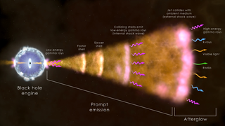 NASA's Swift satellite .  Click here for spacecraft animations