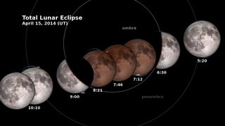 Link to Related Story entitled: Need To Know: Lunar Eclipse and LRO
