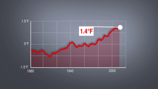 Link to Recent Story entitled: 2014 Warmest Year On Record