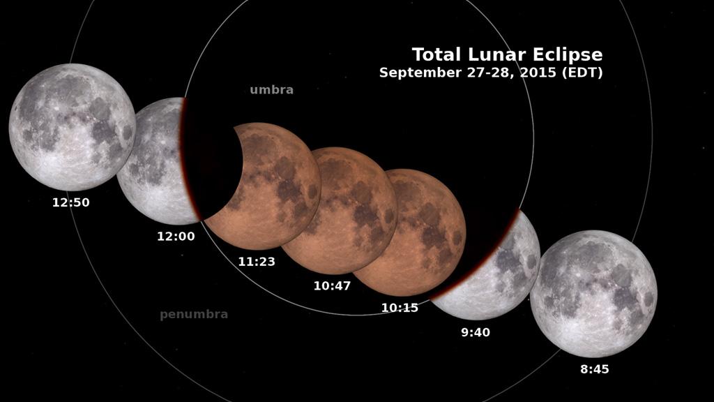 Images eclipse lunar gif on gifer by shagrel.