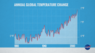 Link to Recent Story entitled: Annual Global Temperature, 1880-2015