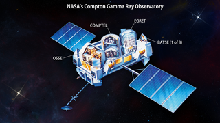 Link to Recent Story entitled: The Compton Legacy: A Quarter-century of Gamma-ray Science