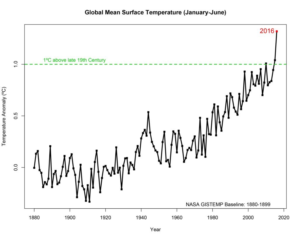 Gms record breaking climate trends briefing july 19 2016 record breaking climate trends briefing july 19 2016 publicscrutiny Image collections