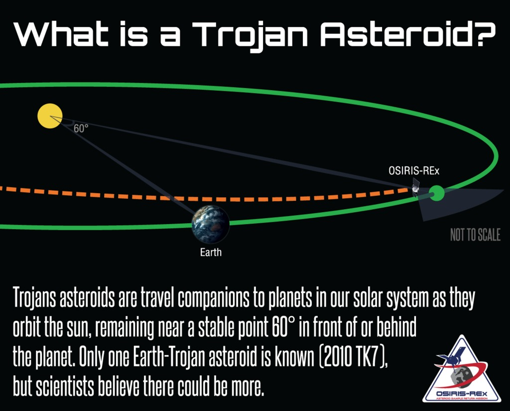 Gms searching for earths trojan asteroids diagram of earths orbit and l4 where osiris rex will search for trojan asteroids ccuart Choice Image